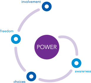 Barrett Theory of Power - awareness - choices - freedom - involvement